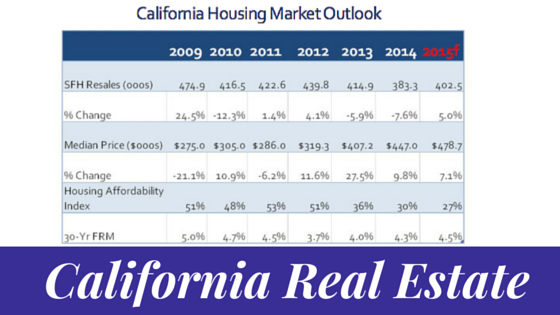 California Real Estate Market Trends