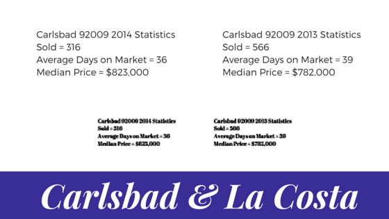 Carlsbad and La Costa Oaks Real Estate Market In Review