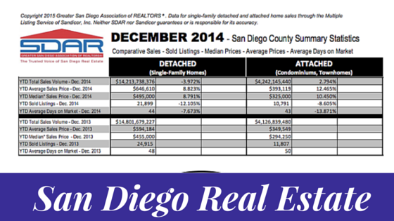 San Diego Real Estate Trends